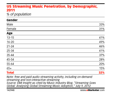 With_Streaming_and_Sharing__Teens_Find_Ways_Around_Paying_for_Music_-_eMarketer-2