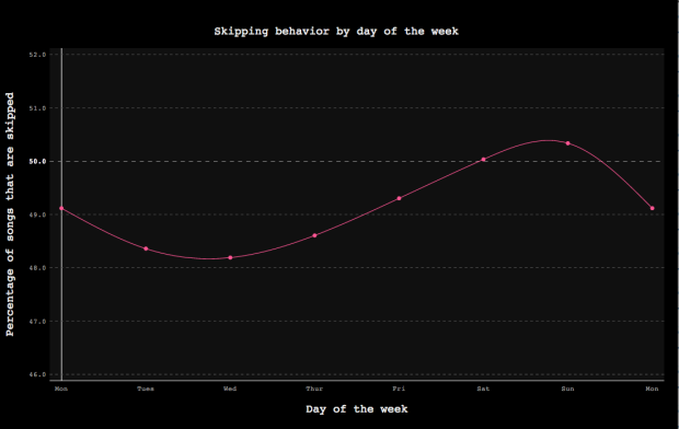 Skipping_behavior_by_day_of_the_week_and_2__ssh