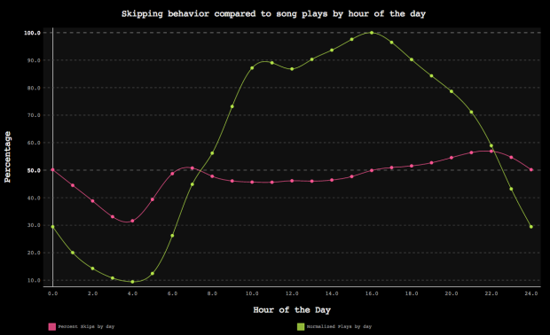 Skipping_behavior_compared_to_song_plays_by_hour_of_the_day