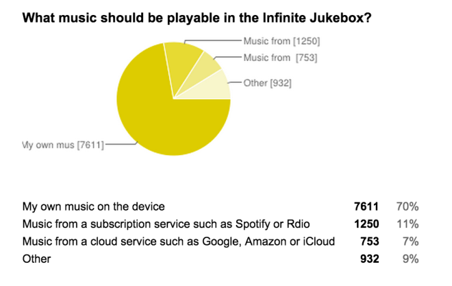 Interested_in_a_mobile_Infinite_Jukebox__-_Google_Forms